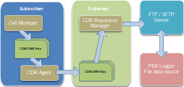Cisco Call Manager (CSV) v10  Параметры соединения и формат данных